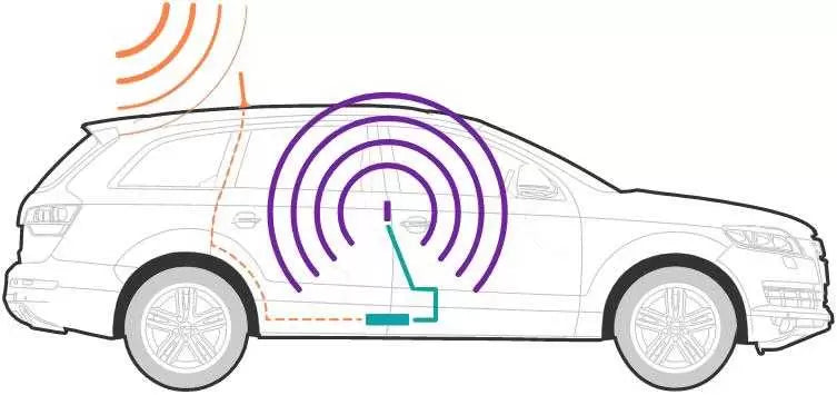 How Car Vehicle Mobile Signal Booster Works