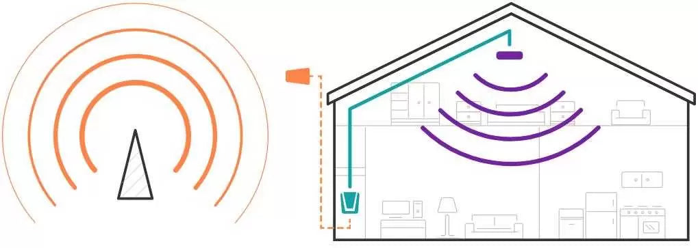 how mobile phone signal boosters work for home and office