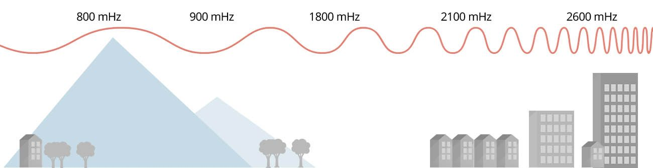 mobile phone signal booster frequencies