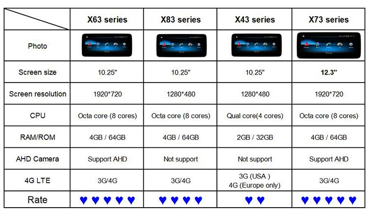 Specification comparison for different product series, choose your favourite models