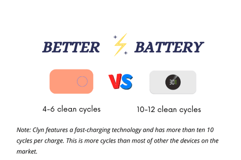Clyn CZ001 has more than ten sanitizing cycles per charge