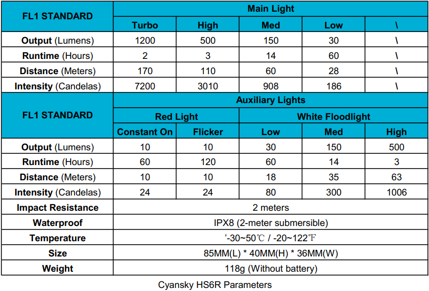 The chart shows the detailed parameters of Cyansky Hs6r Rechargeable Headlamp.