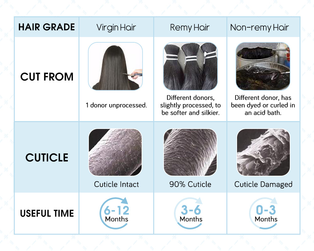 the difference of virgin hair with remy hair