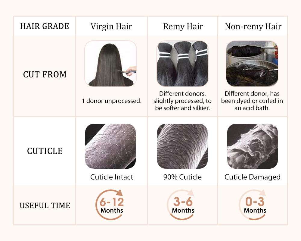 the difference between virgin hair and remy hair