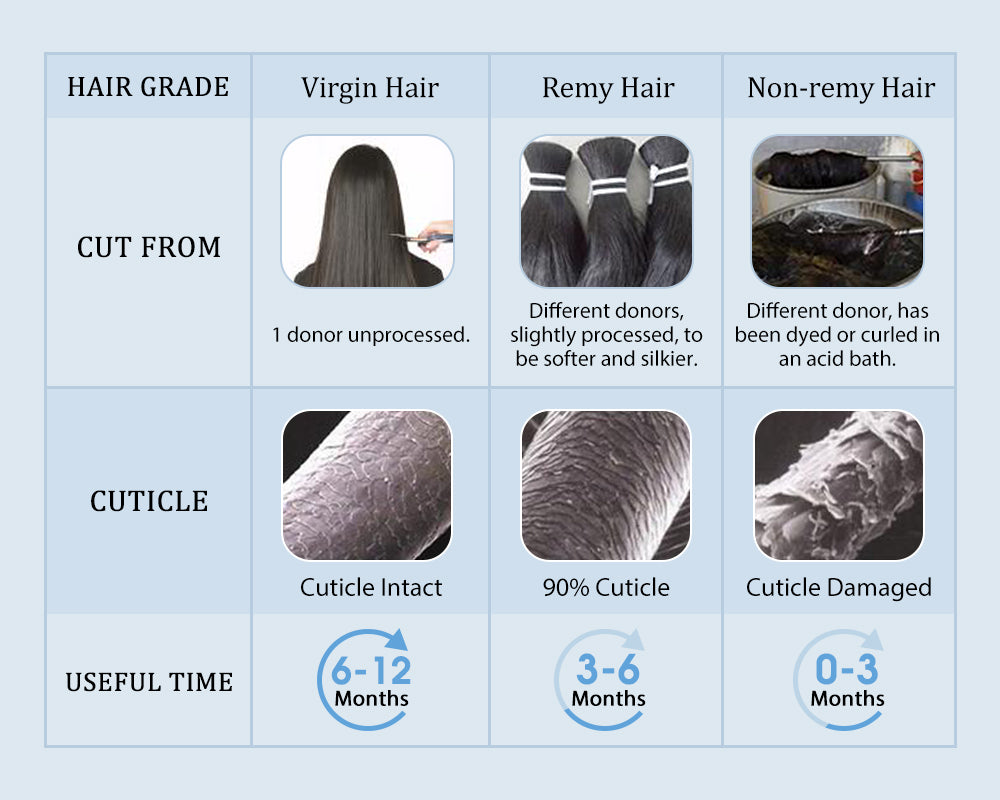 the difference between virgin hair with remy hair