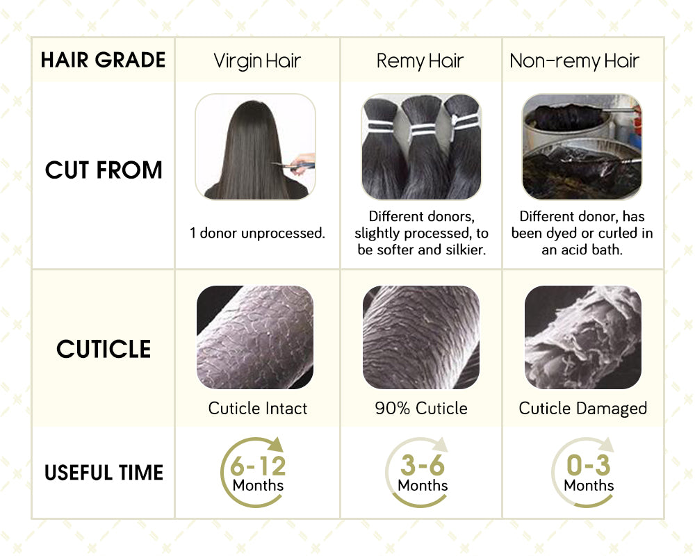 the difference of remy hair with virgin hair