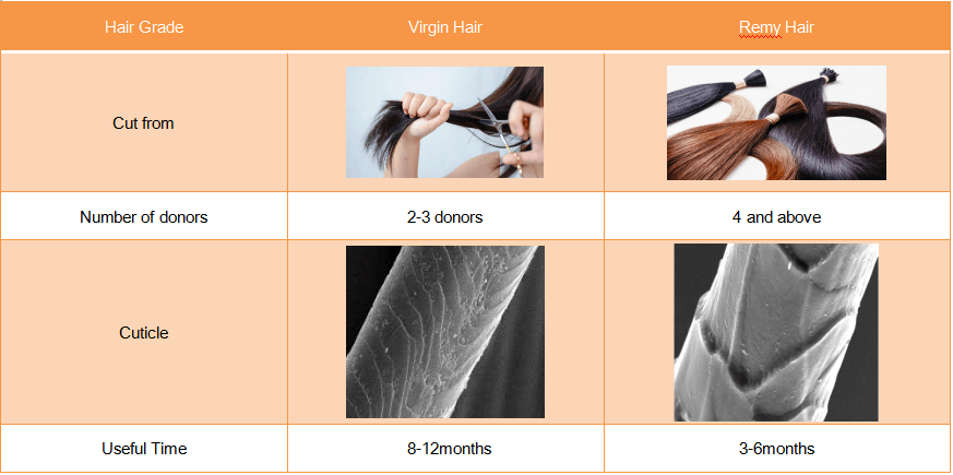 what is difference between virgin hair and remy hair