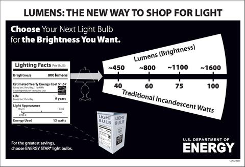 what does lumen stand for - judy lighting