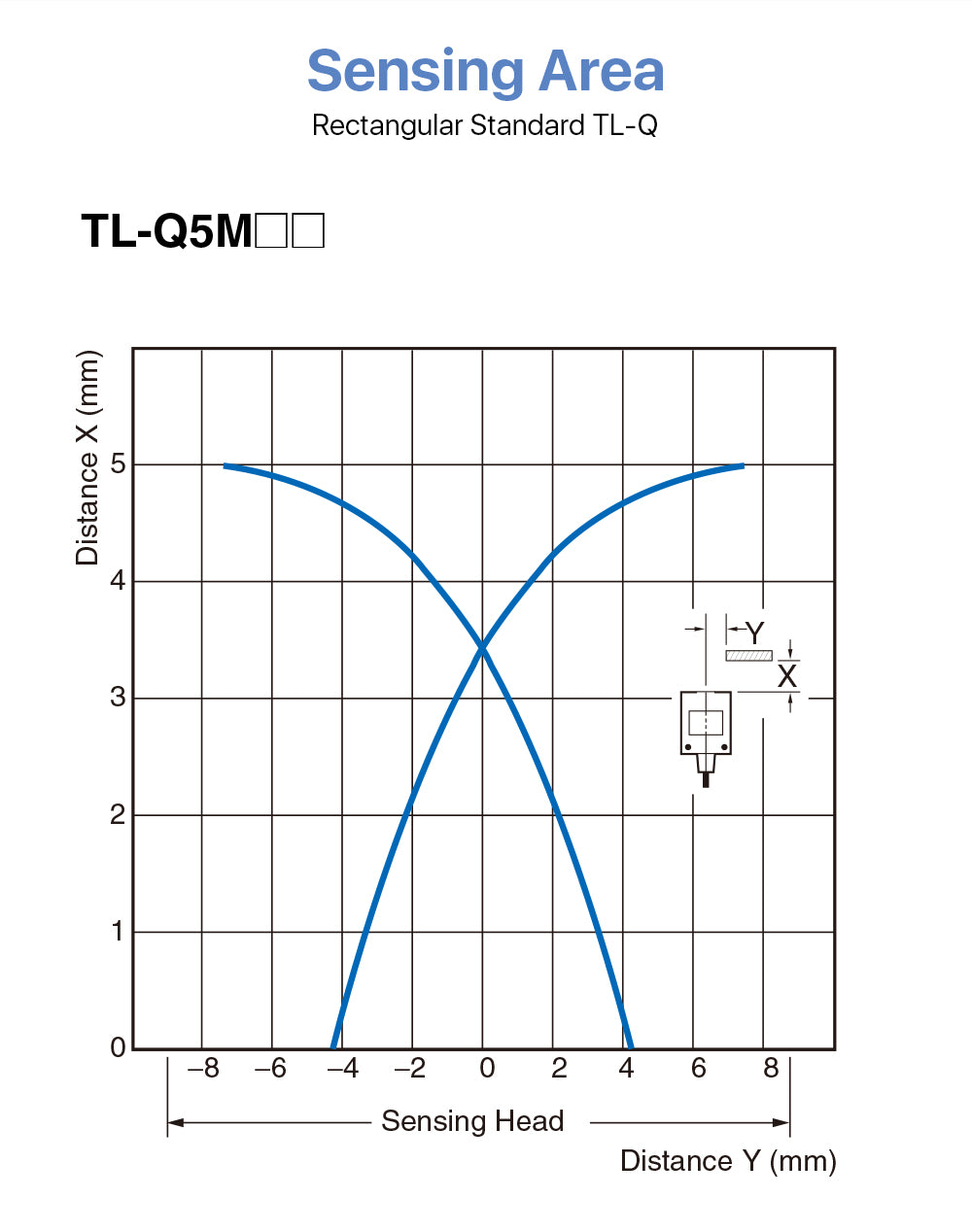 OMRON proximity sensor TL-Q5MC1-Z 24VDC for CNC Machine