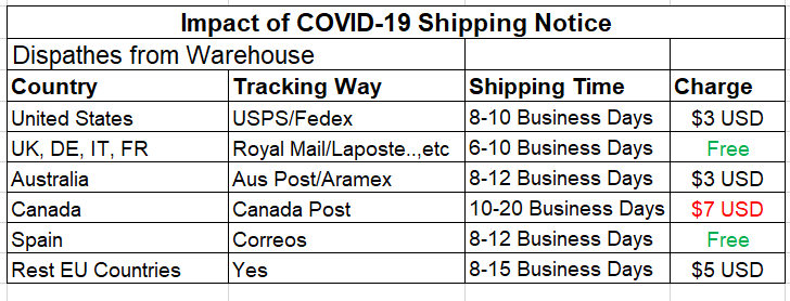 shipping info updated