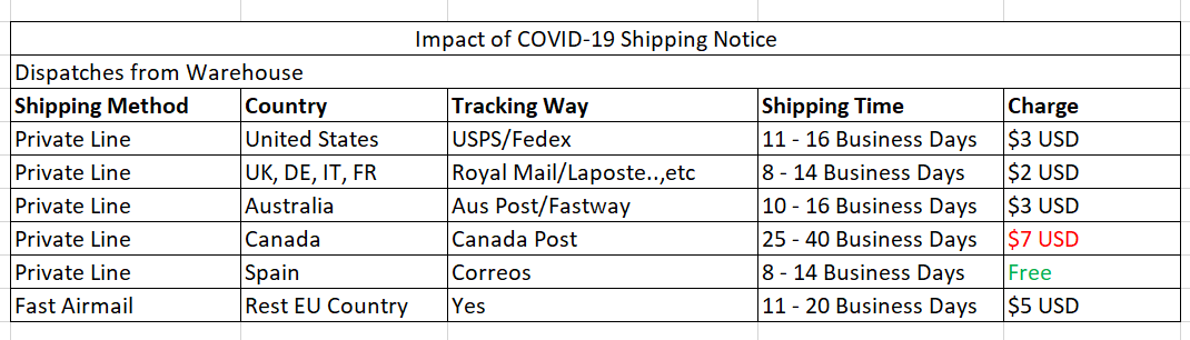 Impact of covid-19 shipping notice