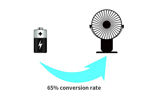 Battery Energy Conversion Rate - Battery runtime - SkyGenius Blog