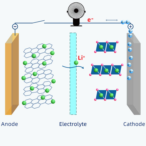 Discharging lithium-ion battery - how does it work