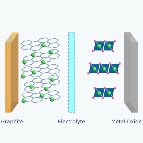 Electrochemiry of Lithium Battery - how it works