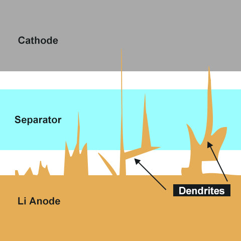 How lithium dendrites form or grow in 18650 li-ion batteries