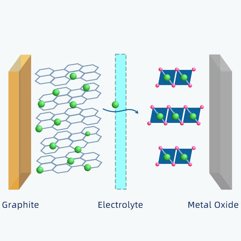 Lithium-ion battery construction and working principle - SkyGenius Blog