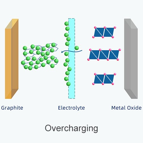 Overcharge 18650 battery - lithium icons accumulate on the surface