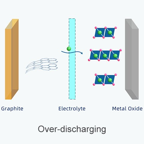 Overdischarging 18650 lithium battery - layered structure of graphite collapse