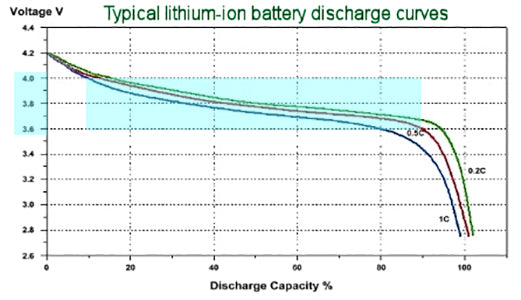 Typical Lithium-ion battery discharge curves - SkyGenius Blog