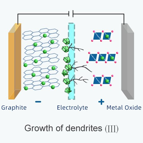 dendrites form on the surface of electrode and pierce the separator which causes a short circuit
