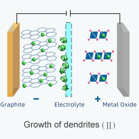 lithium ions accumulate on the surface of electrode