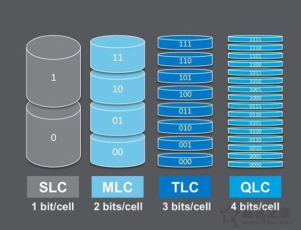 Types and Differences of Flash Memory Particles